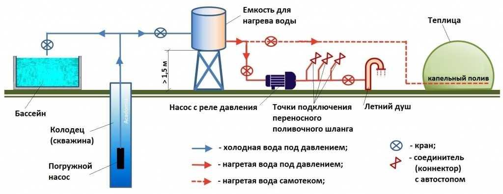 Водопровод на даче своими руками — схема водоснабжения и процесс самостоятельного подключения