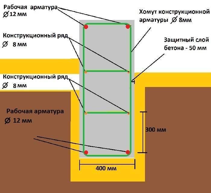 Столбчато-ленточный фундамент своими руками: инструкция (видео)