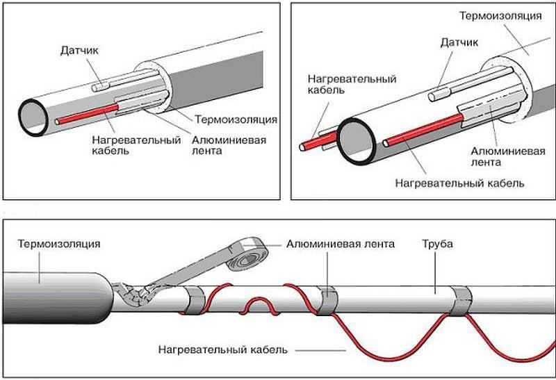 Греющий кабель для водопровода. монтаж внутри и снаружи трубы