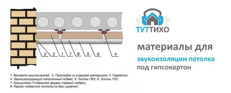 Шумоизоляция стены в квартире: варианты и их характеристики, советы, инструкция к работе своими руками