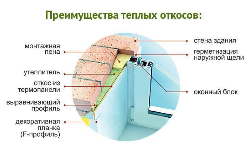 Монтаж подоконника и откосов пвх