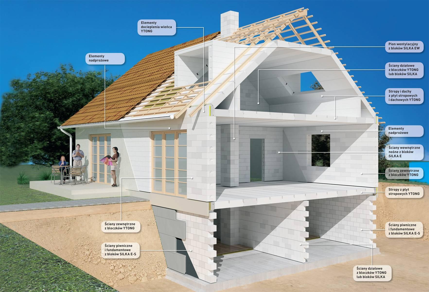 Что лучше для загородного строительства – каркасный дом или газобетон?