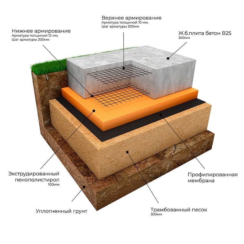 Плитный фундамент для дома своими руками