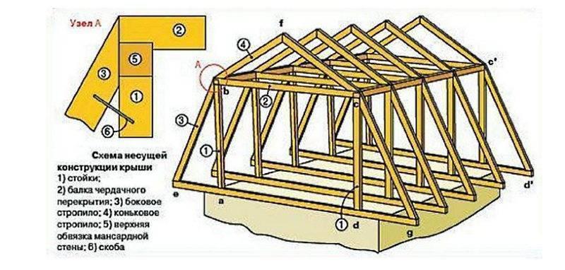 Как устроена стропильная система мансардной крыши: обзор конструкций для малоэтажных домов