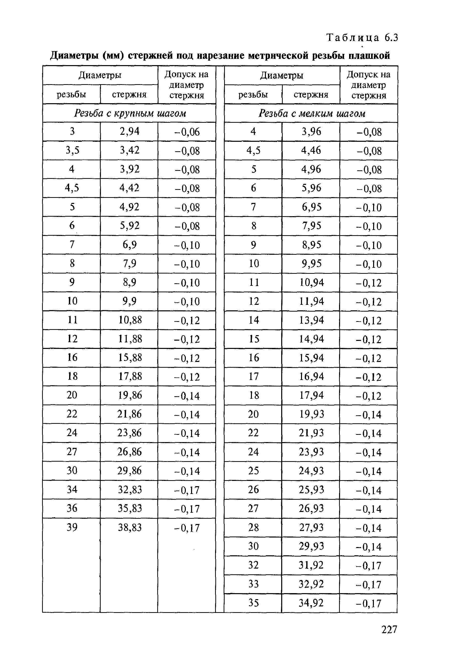 Таблица размеров сверл для нарезания резьбы