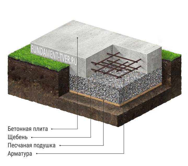 Особенности монтажа фундамента типа «плавающая плита»