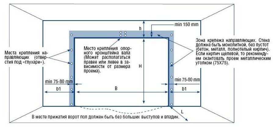 Монтаж секционных ворот инструкция для самостоятельной установки