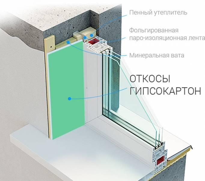 Устройство оконного откоса из гипсокартона (вгкл)