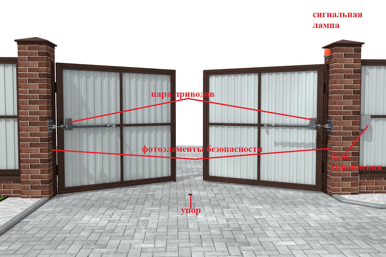 Автоматические ворота с самодельным приводом: строим своими руками