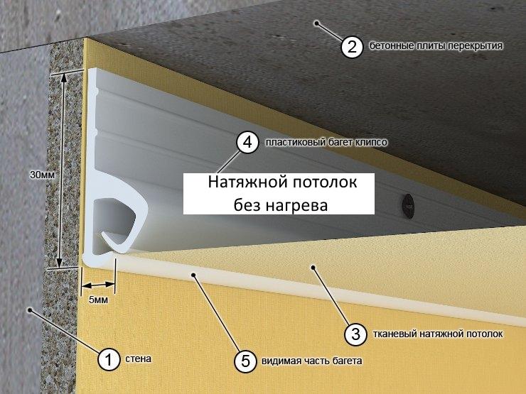 Натяжные потолки без нагрева — инструкция по установке, видео, цены