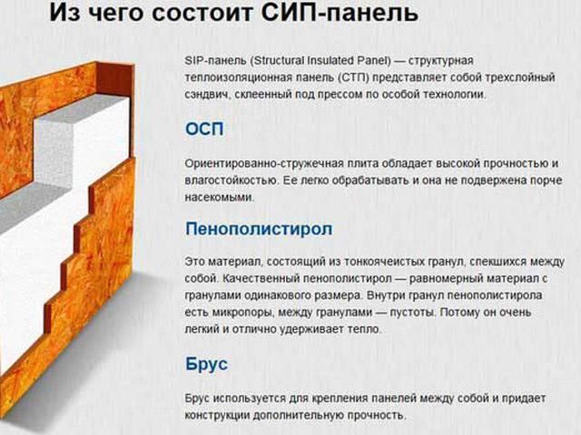 Что такое СИП-панели для строительства домов?