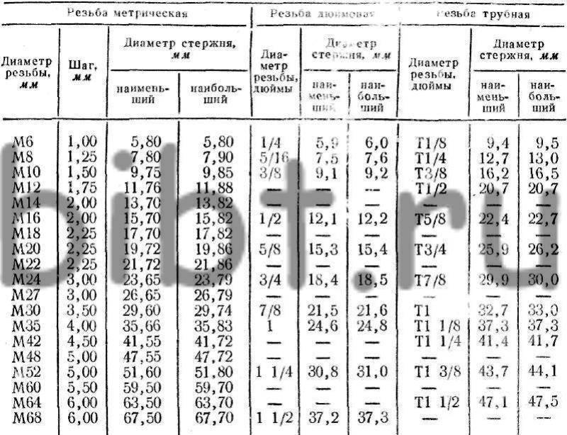 Диаметр сверла под резьбу: таблица размеров по гост