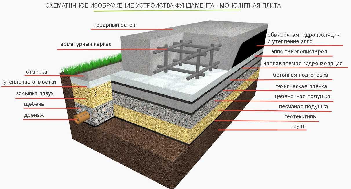 Фундамент монолитная плита своими руками - пошаговая инструкция!