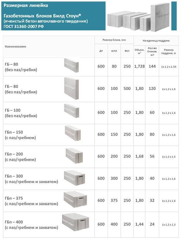 Блоки из ячеистого бетона и их особенности