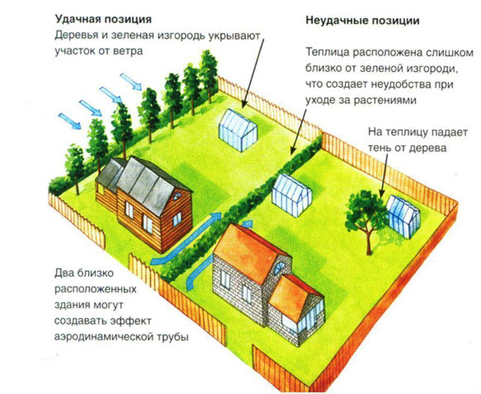 Как правильно расположить дом на участке