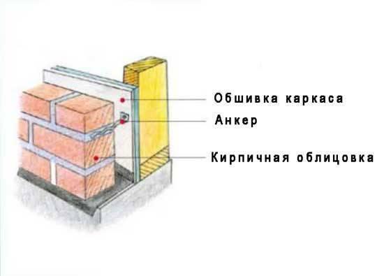 Дом из бруса, обложенный кирпичом – преимущества строения