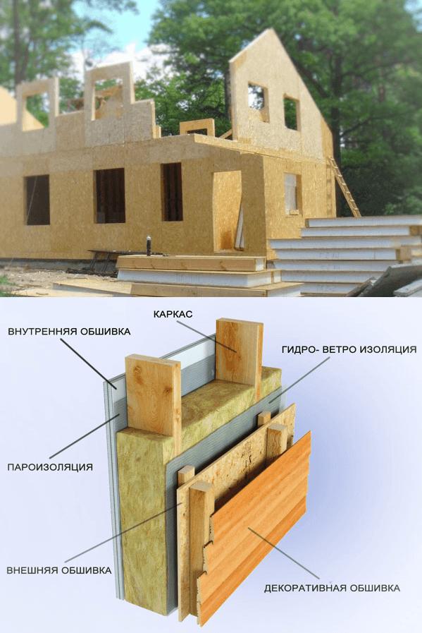 Строим каркасный дом своими руками