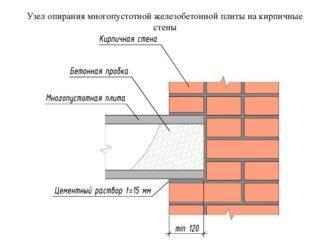 Толщина стены из кирпича: какая должна быть для зимнего дома