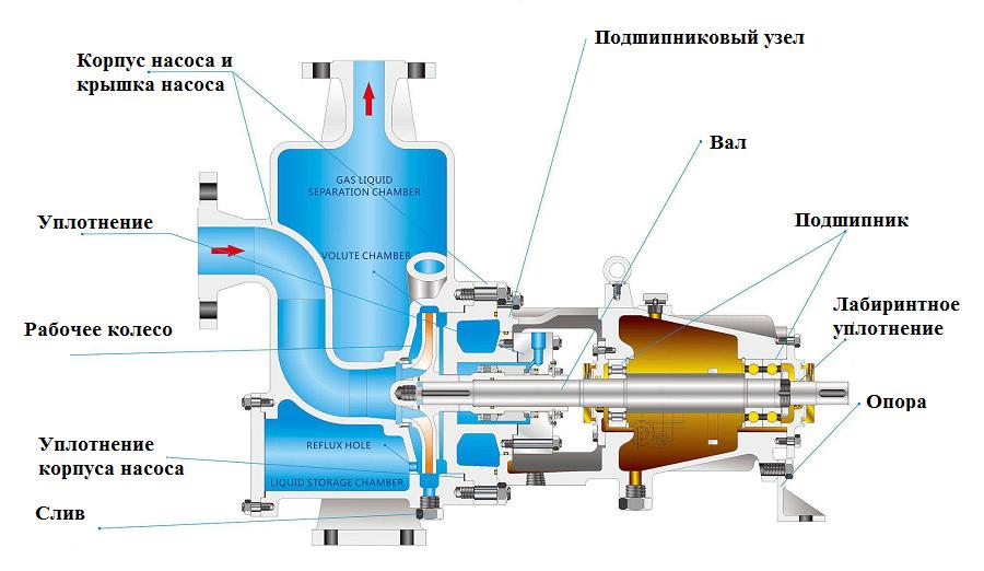 Самовсасывающий поверхностный насос с эжектором: особенности | гидро гуру