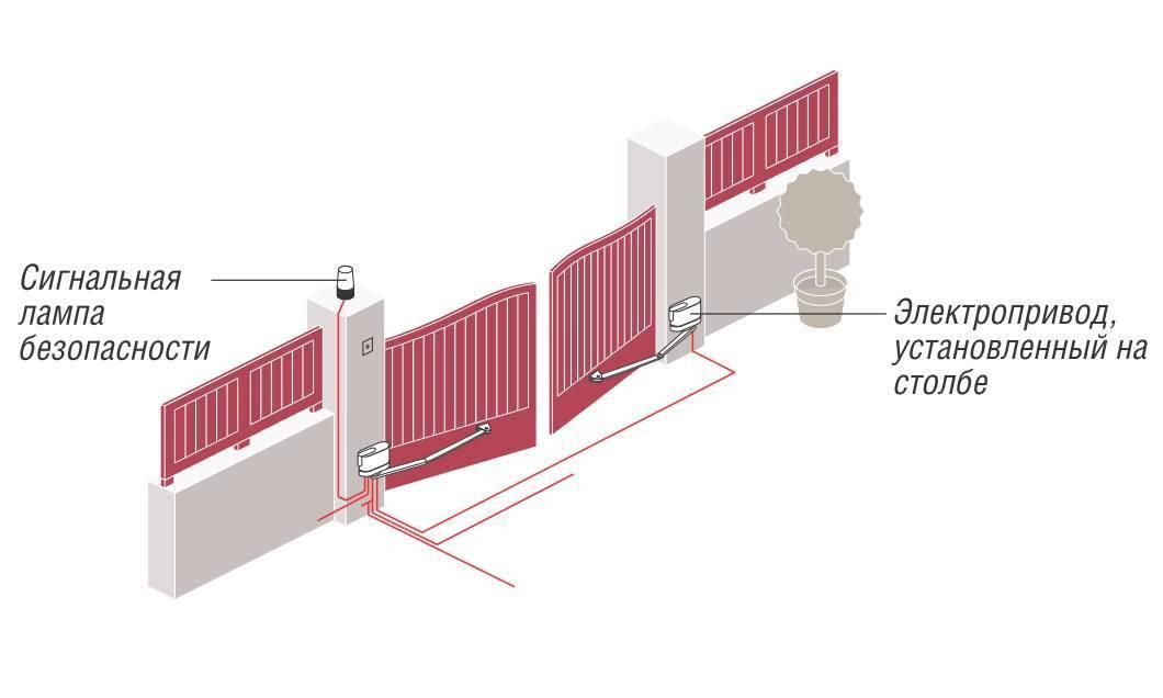 Как выбрать автоматические ворота для гаража