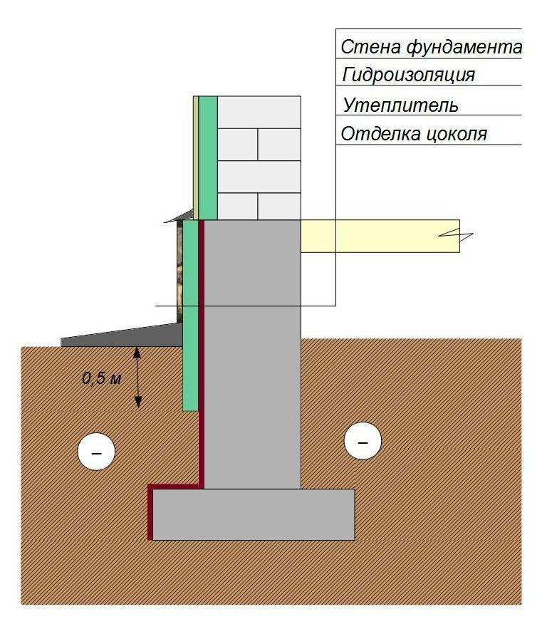 Пол по грунту на ленточном фундаменте