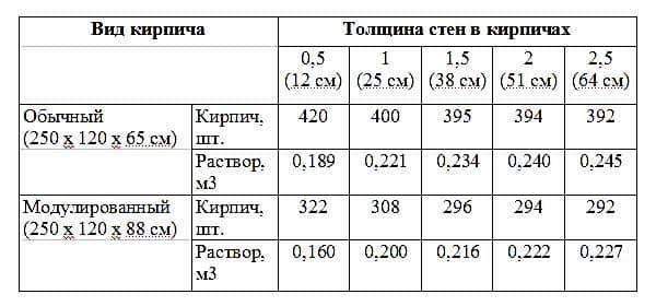 Плотность раствора цементного кг м3 таблица дом из керамзитобетона 6 на 8