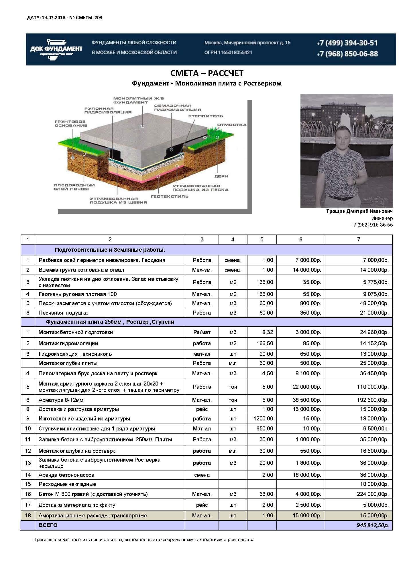 Ленточный фундамент – расчет на примере