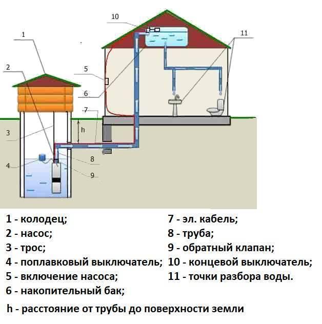 Сколько стоит провести воду в частный дом
