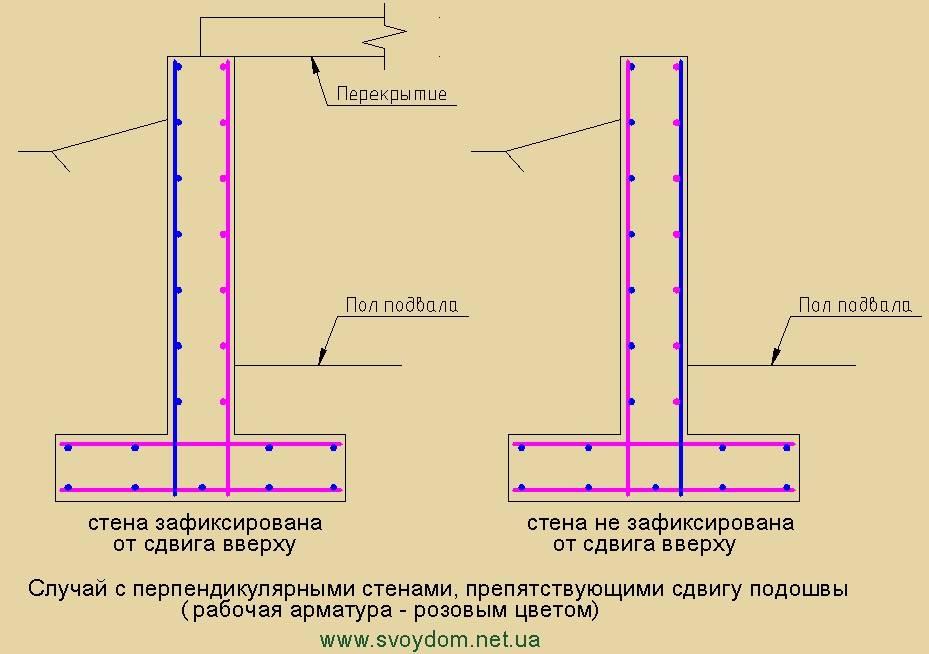 Как и для чего производится армирование углов ленточного фундамента?