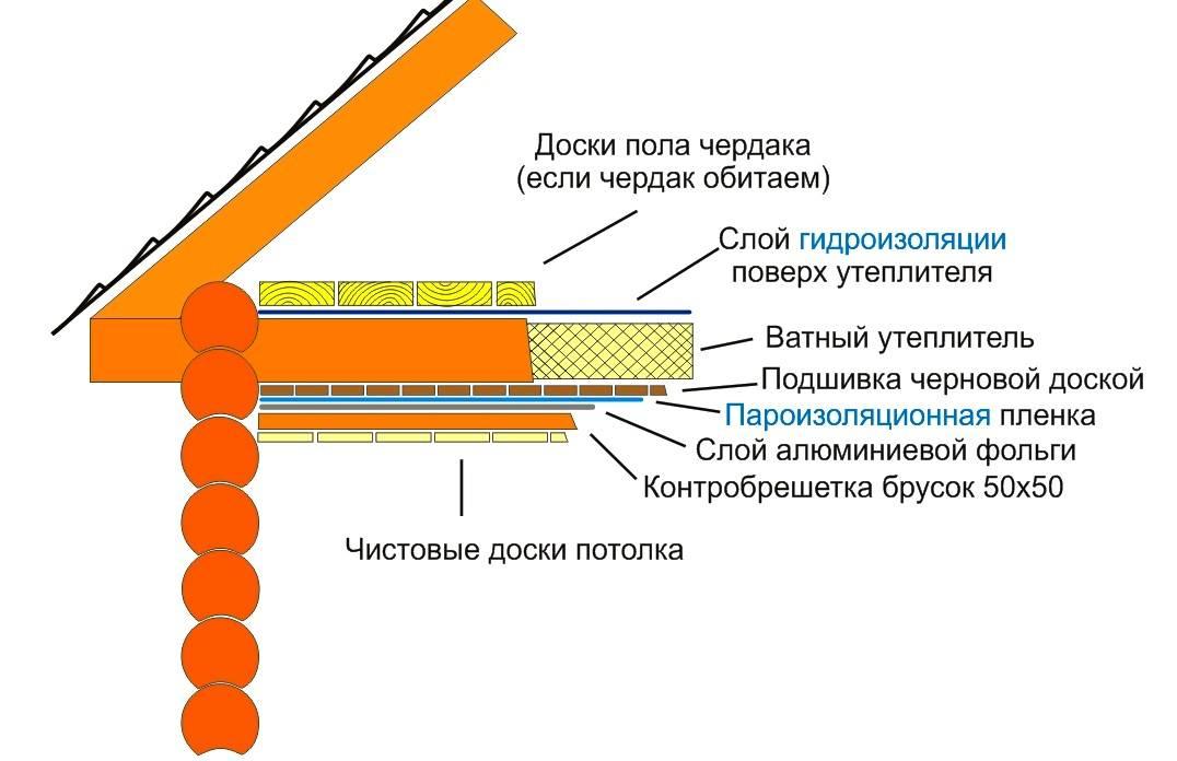 Методы утепления потолка минеральной ватой