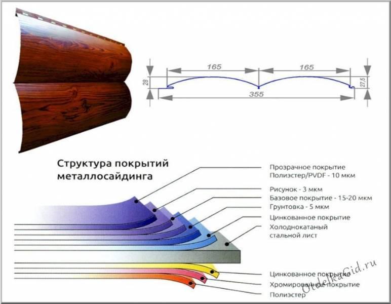 Блокхаус фотогалерея - различные варианты отделки интерьеров и экстерьеров