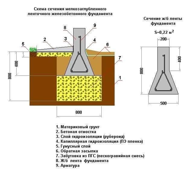 Фундамент на пучинистых грунтах: мелкозаглубленный, незаглубленный фундамент на пучинистых грунтах: мелкозаглубленный, незаглубленный