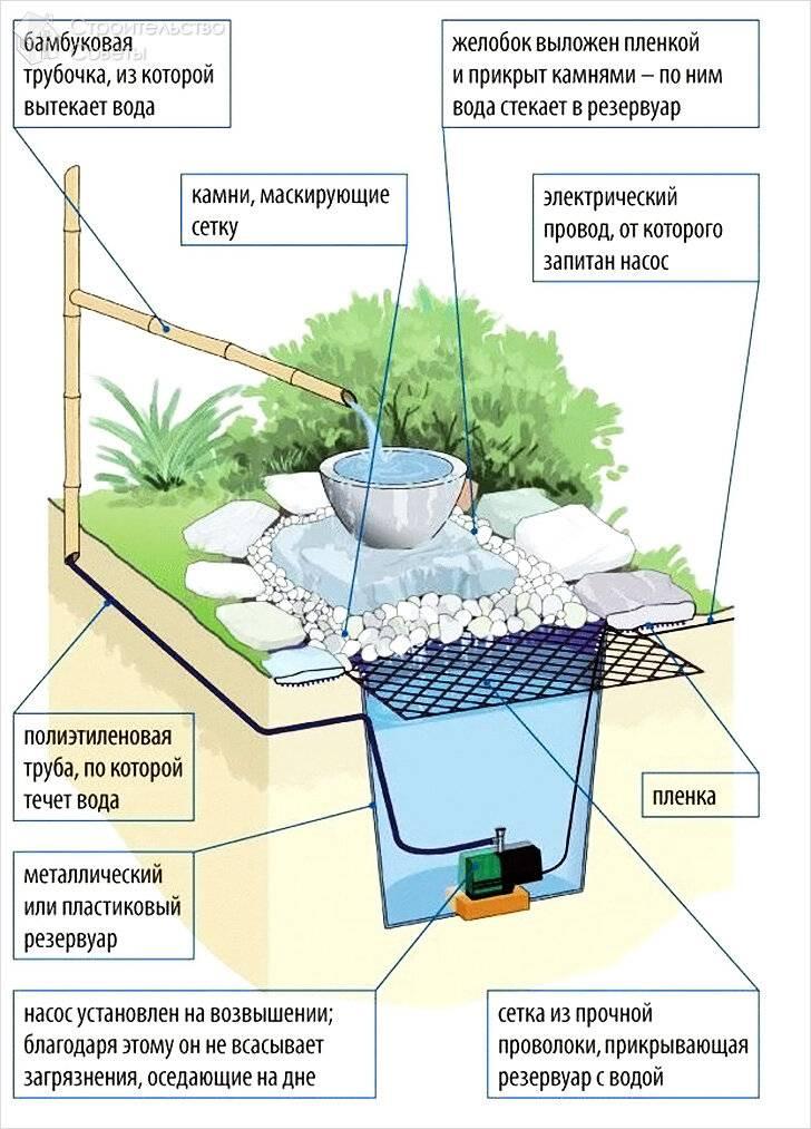 Как сделать фонтан: 6 типов - постройки