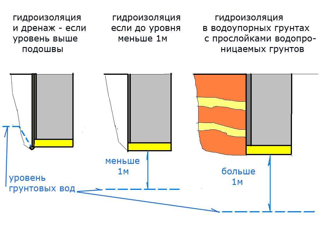 Какой нужен фундамент, если близко грунтовые воды: варианты, материалы