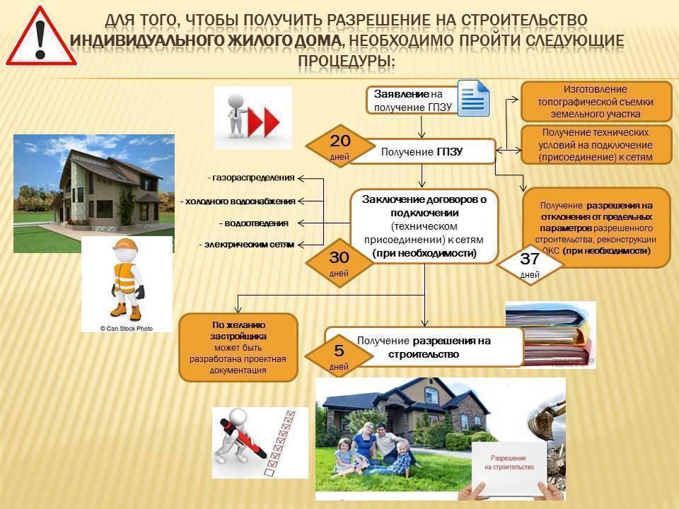 Как получить разрешение на пристройку к частному дому?