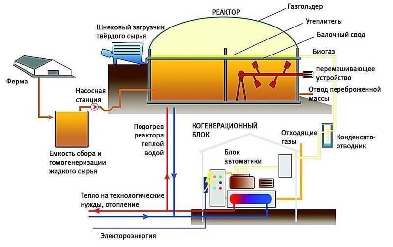 Биогаз - руководство для начинающих