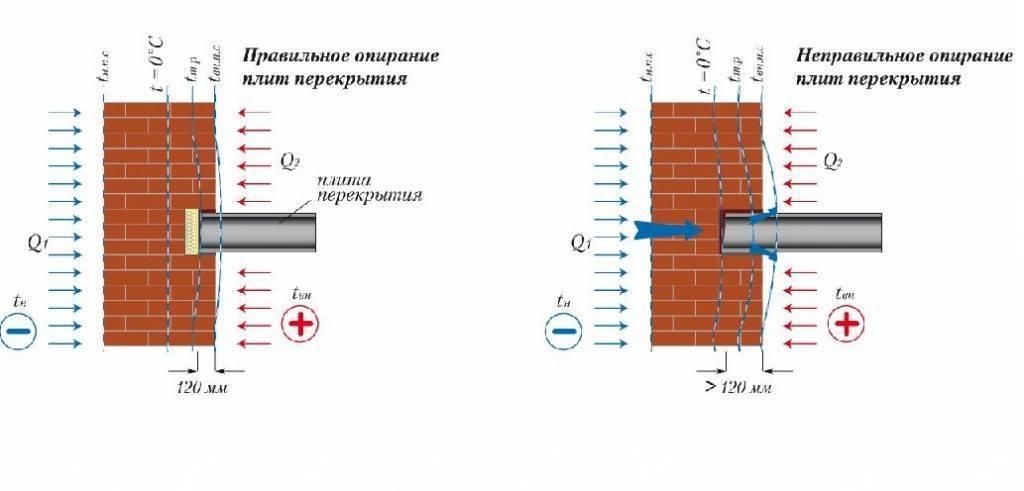 Толщина шва в кирпичной кладке: размер шва между кирпичами на стене по снипу и госту