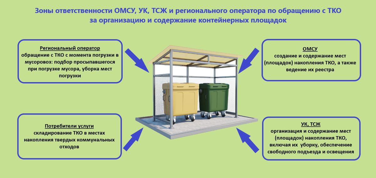 Нормы установки мусорных контейнеров