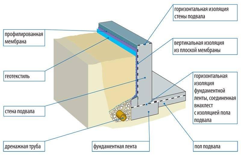 Гидроизоляция цоколя фундамента: вертикальная, внутренняя, внешняя, как сделать своими руками