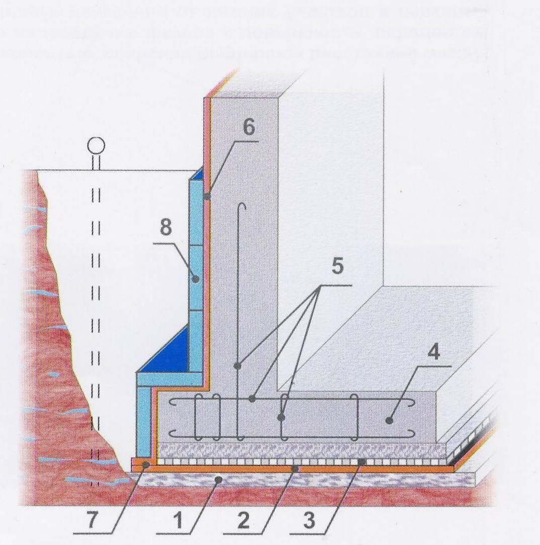 Гидроизоляция фундамента своими руками: видео инструкция
