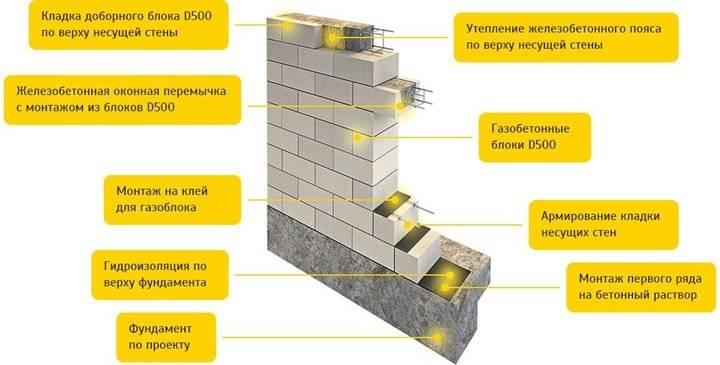 Построить быстро и надежно — кладка бетонных блоков