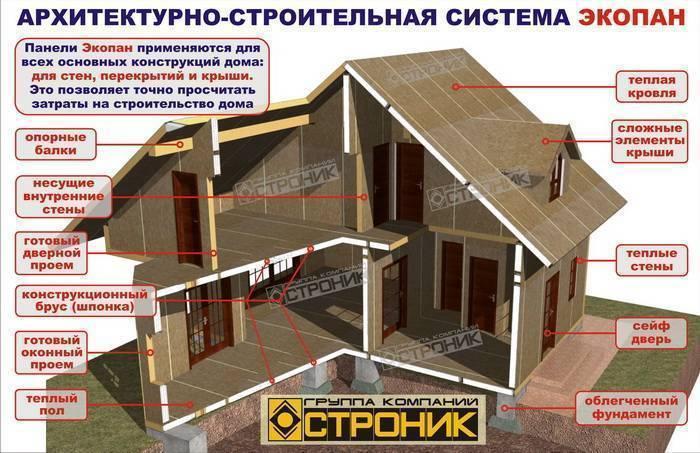 Отзывы владельцев о домах из СИП-панелей