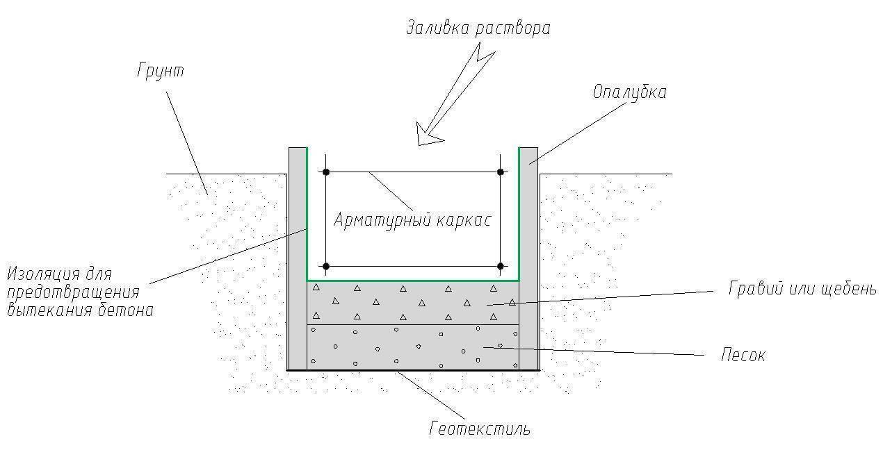 Сделать фундамент на воде: советы по выбору типа