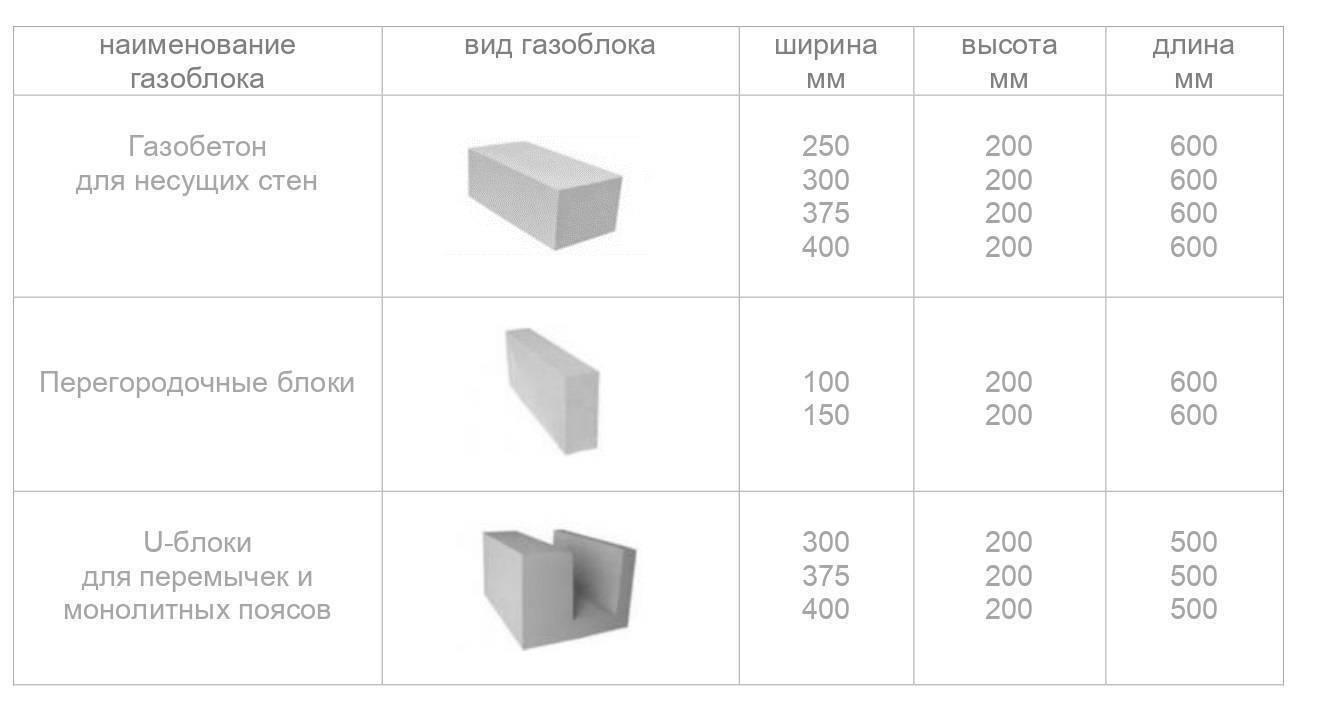 Пеноблоки: виды, технические характеристики, размеры.