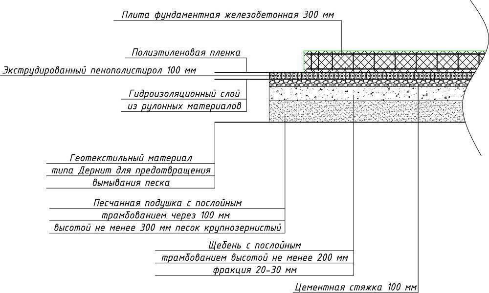 Подбетонка под фундамент: устройство, заливка, плюсы использования