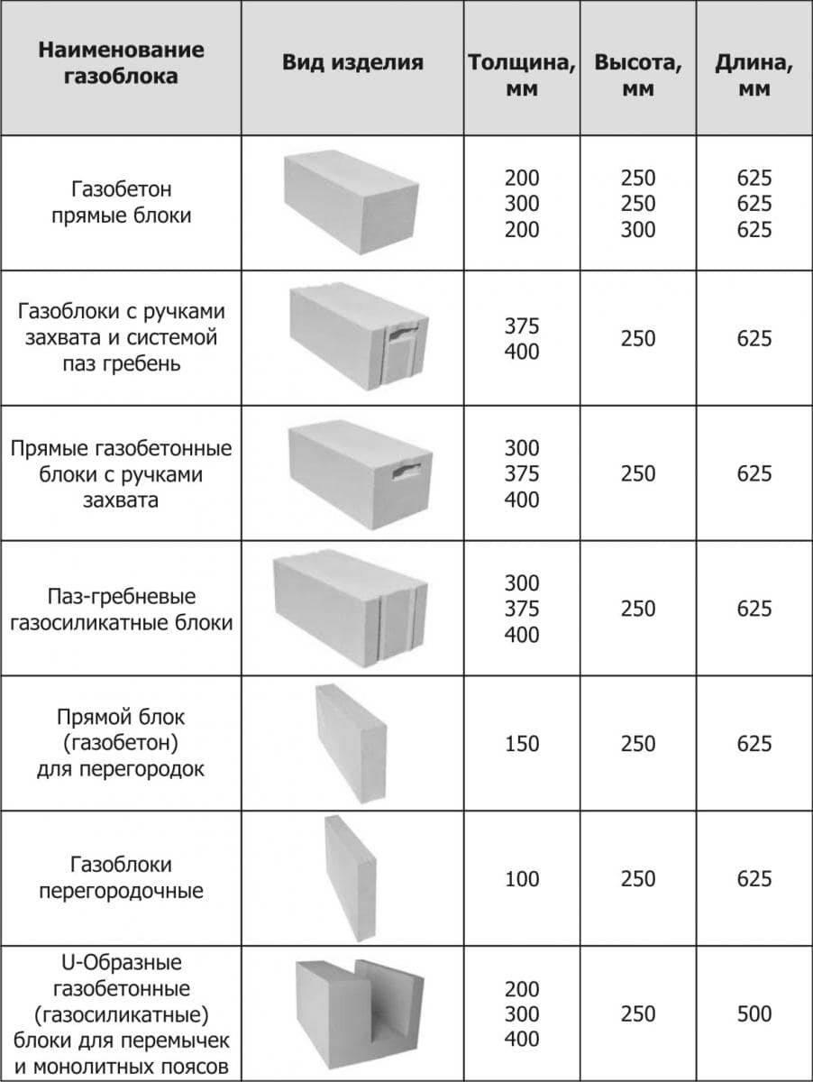 Плюсы и минус пенобетона в строительстве (фото и видео)