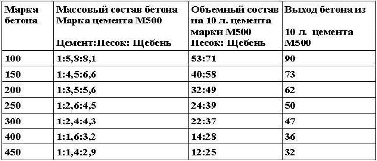 Состав бетона для фундамента: пропорции в ведрах, лопатах и килограммах
