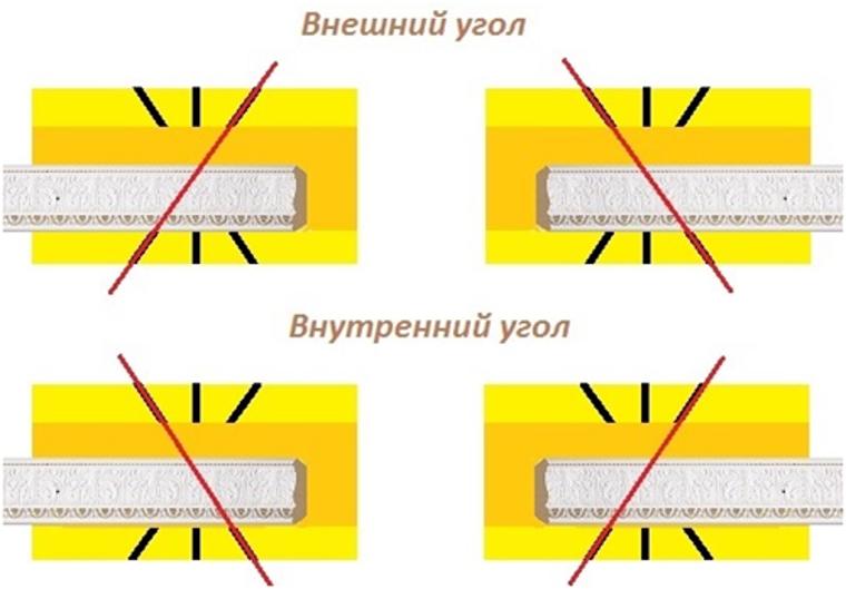 Как стыковать потолочный плинтус: подрезка с помощью стусла и ручной способ, стыковка на прямых участках
