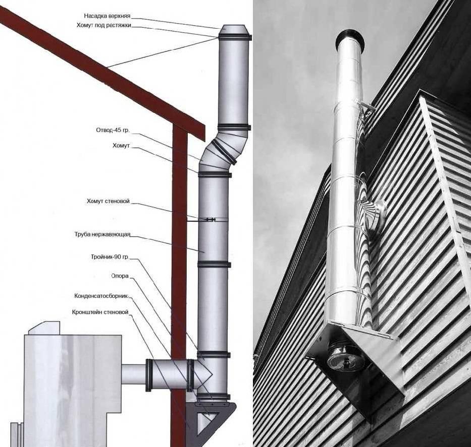 Дымоход для газового котла в частном доме: виды устройства вытяжной трубы, монтаж, расстояние от котла, как сделать, вывести наружный дымоход, требования к установке