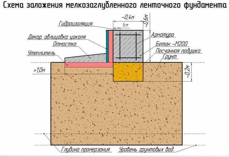 Столбчатый фундамент на пучинистых грунтах – особенности возведения
